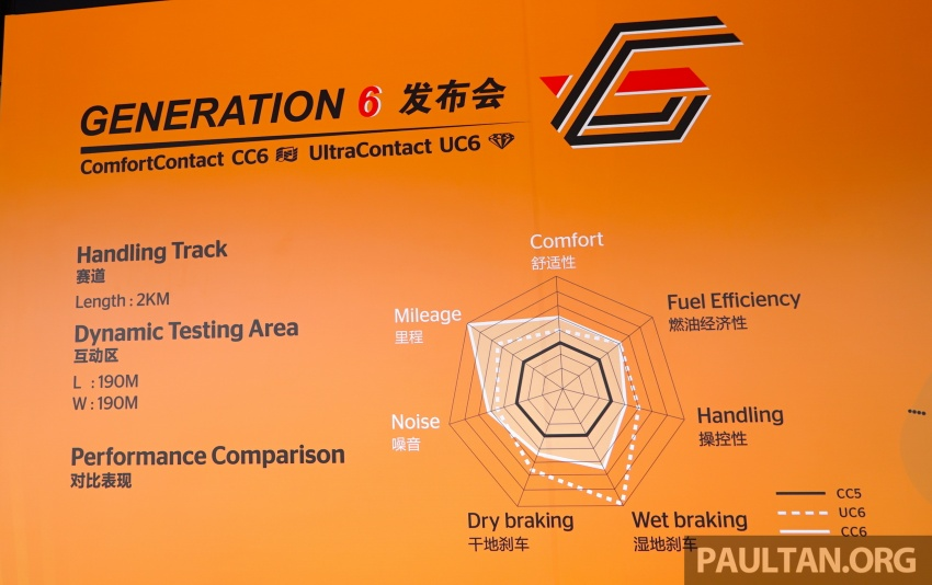 Continental's Generation 6 ComfortContact CC6 and UltraContact UC6 sampled – now available in Malaysia Image #608915