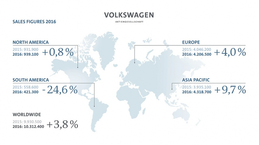 Volkswagen Group sold a record 10.3 million cars in 2016, shrugging off the impact of Dieselgate Image #602006