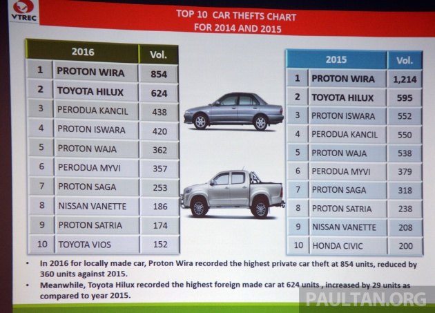 Toyota Vellfire Is Malaysia S Most Frequently Stolen Car