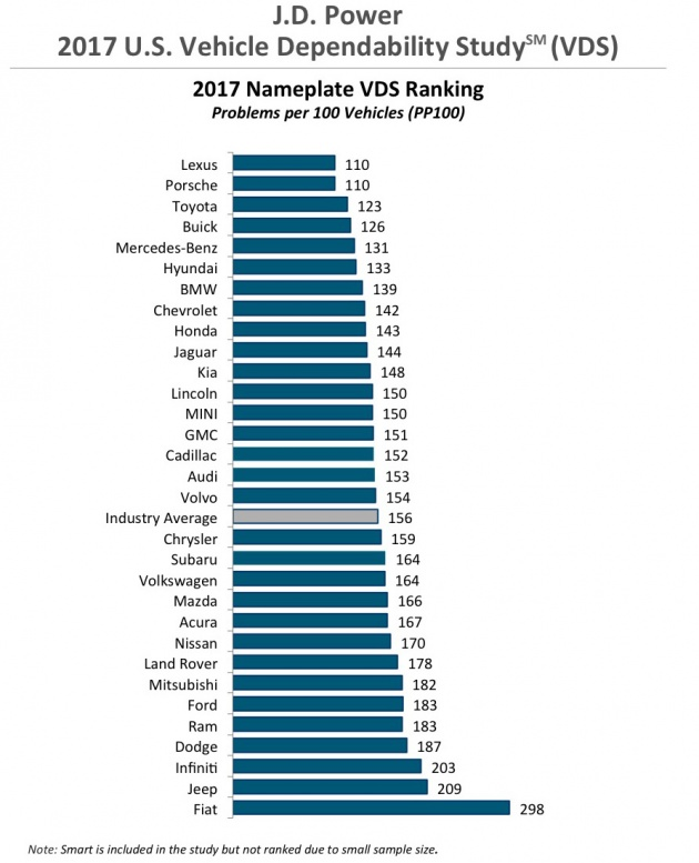 Lexus and Porsche are the most dependable automotive brands