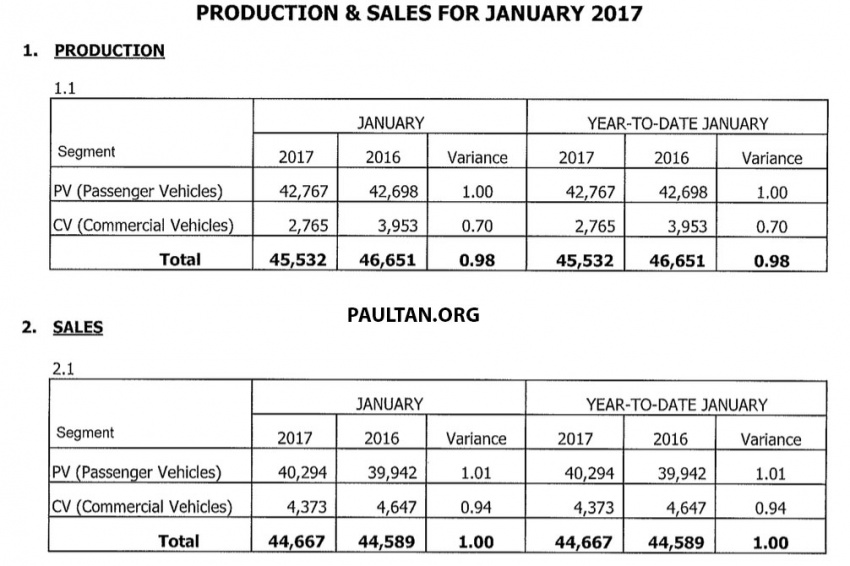 January 2017 Malaysia car sales – down 31% from Dec Image #617186