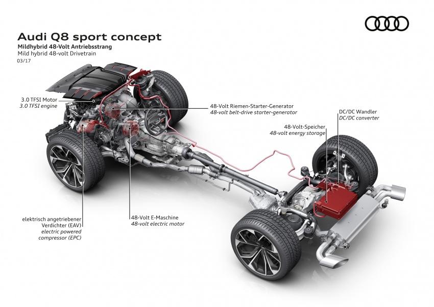 Audi Q8 sport debuts in Geneva – 1,200 km range Image #625576
