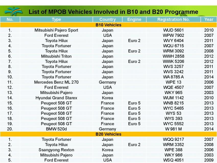 Pelaksanaan jualan biodiesel B10 di M'sia – soal jawab bersama ketua penyelidik MPOB, Dr Harrison Lau Image #624563