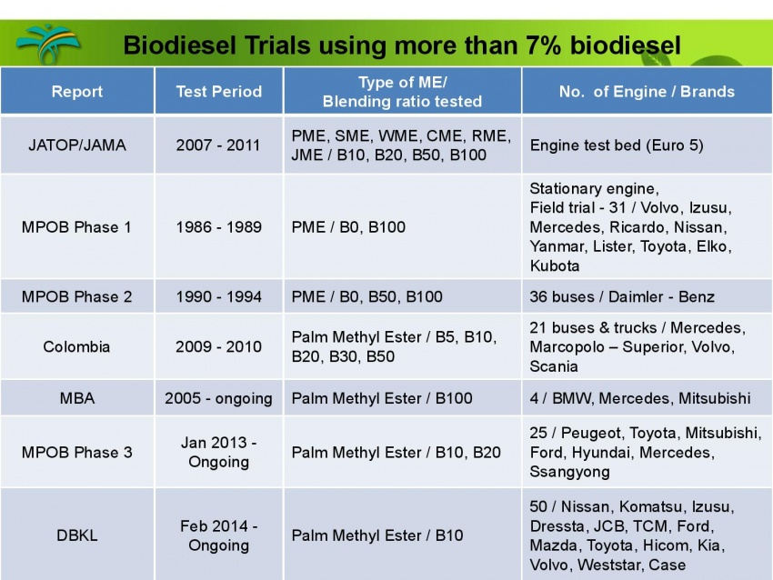 B10 biodiesel implementation in Malaysia – we speak with MPOB's biodiesel researcher, Dr Harrison Lau Image #624996