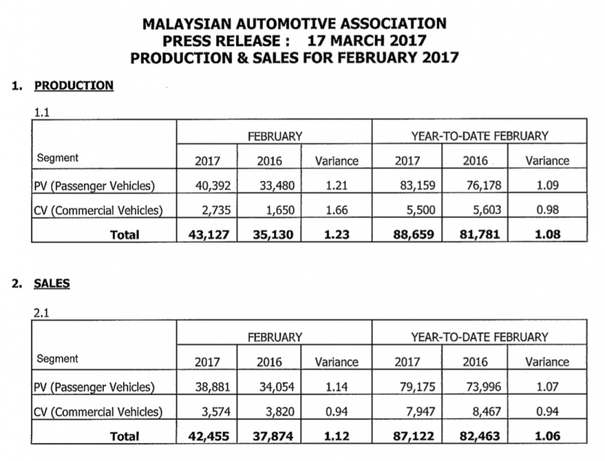 MAA: Feb 2017 car sales slow due to short work month Image #631135