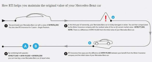Car Insurance Payout Not Enough