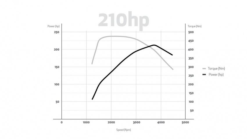 Alfa Romeo Stelvio gains new base engines for EMEA: 200 hp/330 Nm 2.0 petrol and 180 hp/490 Nm 2.2 diesel Image #639757