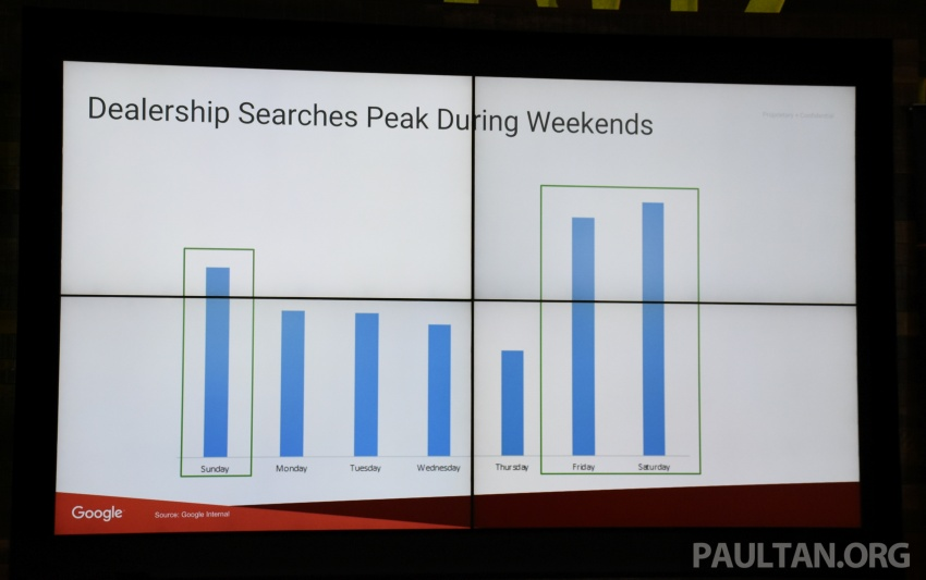 86% of Malaysian car buyers do research online before making a purchase, according to Google study Image #645248