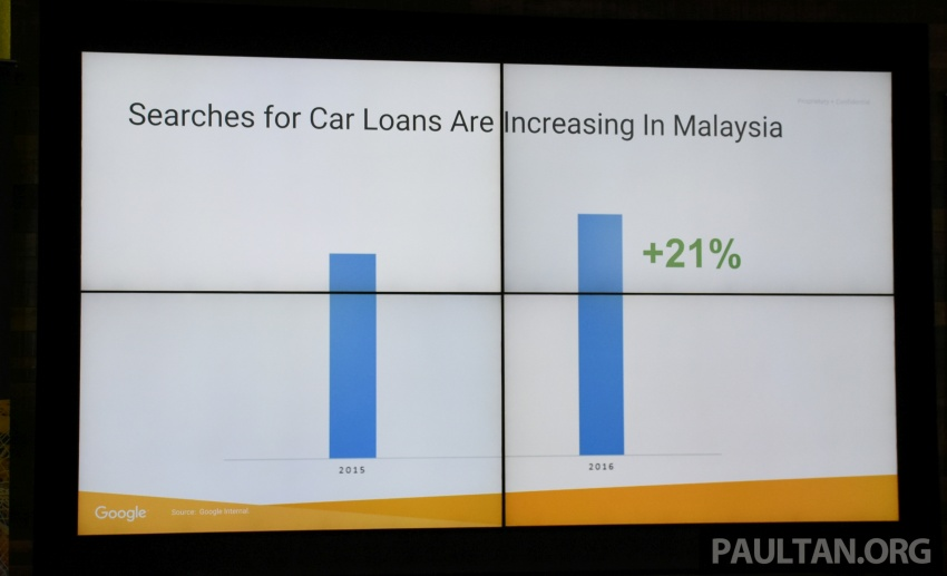 86% of Malaysian car buyers do research online before making a purchase, according to Google study Image #645261