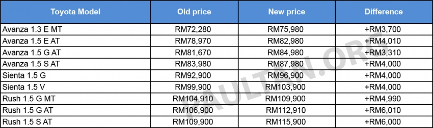 UMW Toyota increases price of 7-seater MPVs – Avanza, Rush, Sienta costlier by up to RM6,000 Image #642852