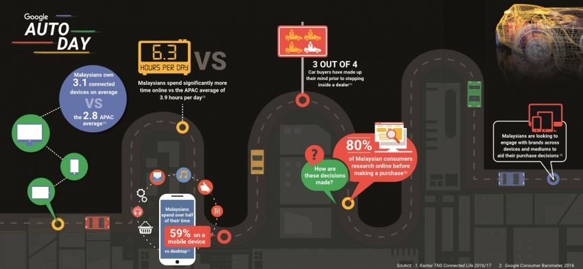 86% of Malaysian car buyers do research online before making a purchase, according to Google study Image #645251