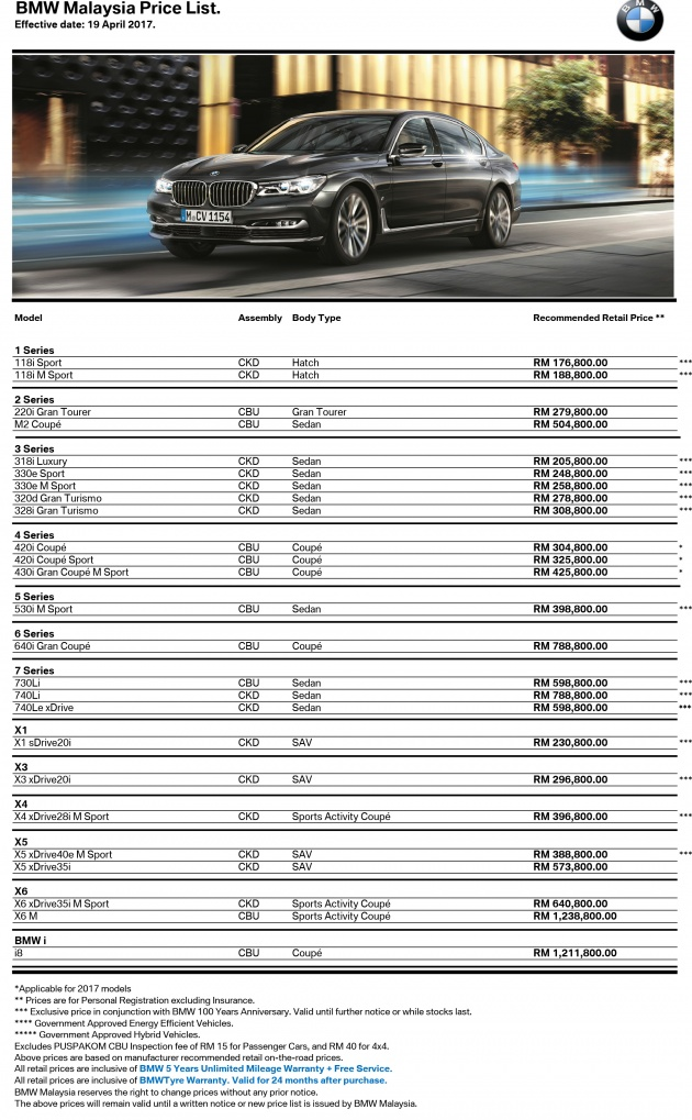 Bmw Malaysia Drops 10 Models Variants From Local Line Up Selected Cbu See Price Increase