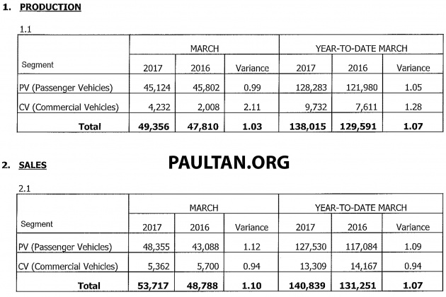 March 2017 Malaysia vehicle sales up 26 5% from Feb, 10% year-on