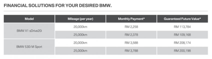 BMW Group Malaysia perkenalkan Program Full Circle untuk X1 sDrive20i, 530i M Sport – bayaran bulanan lebih berpatutan, tempoh pinjaman lebih pendek Image #641279