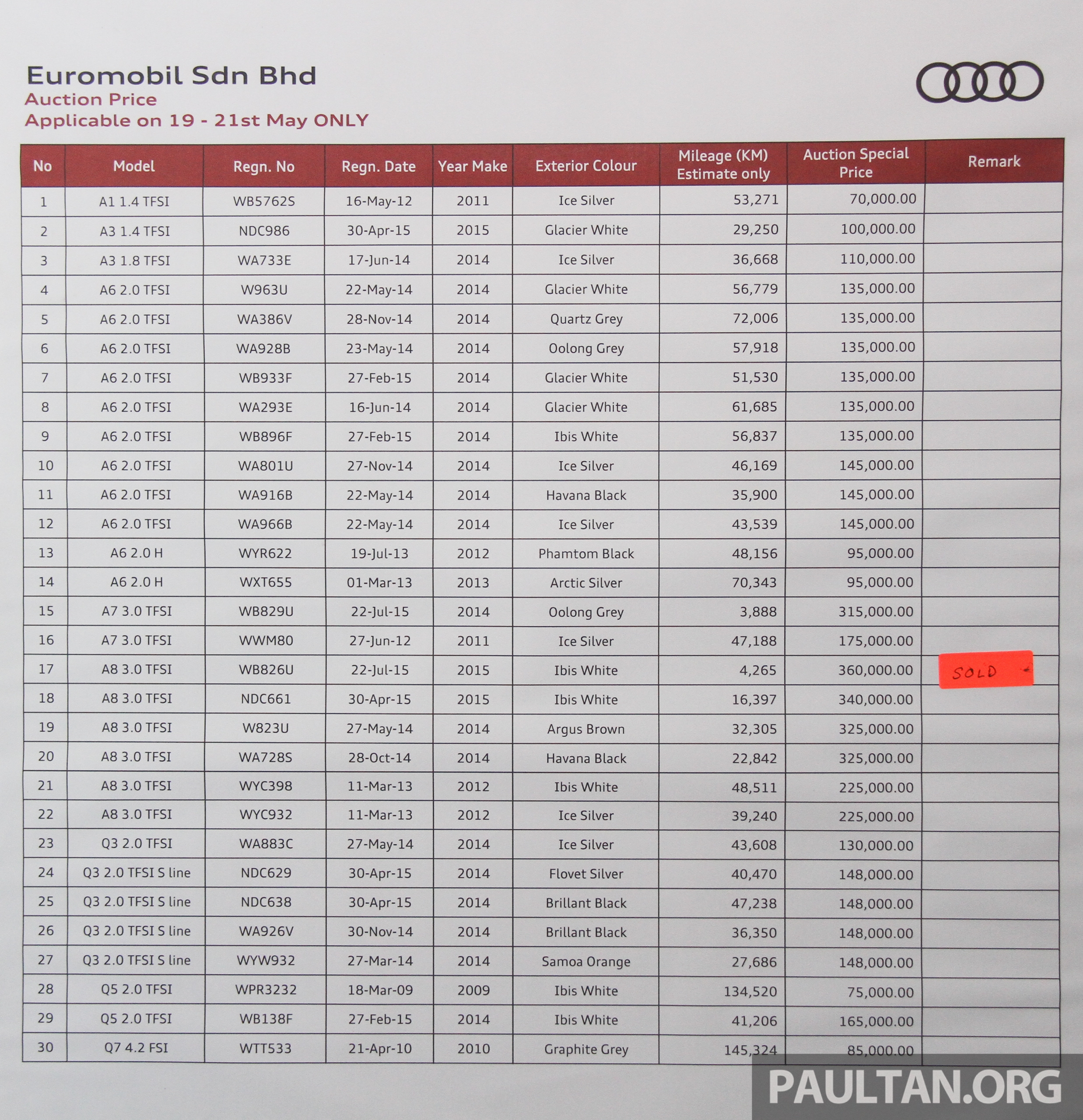 Audi Raya Deals A1 To Q7 Prices Start From Rm70k Image