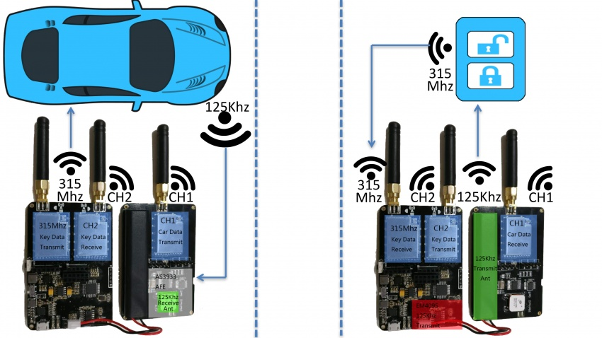 VIDEO: Security researchers demonstrate fast and cheap relay hack of keyless entry system in cars Image #653268