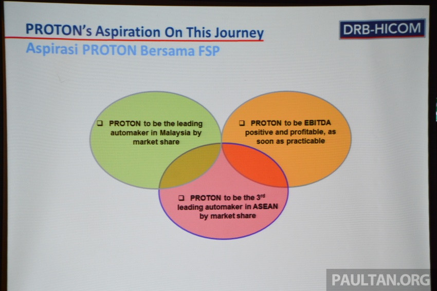 Proton-Geely FSP: automaker lists out its aspirations Image #662783