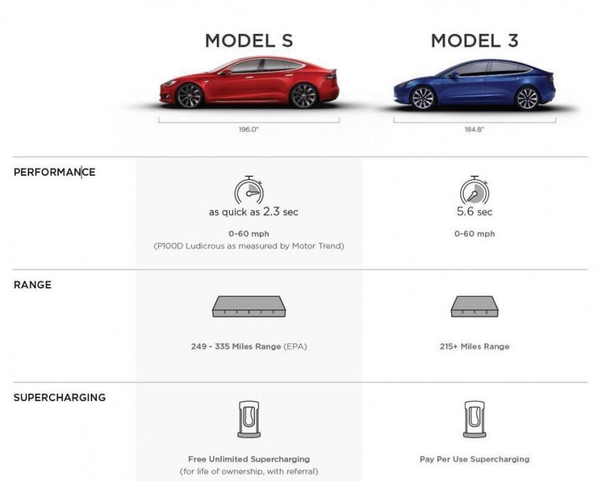 Tesla Model 3 – 346 km range, 0-96 km/h in 5.6 secs Image #662396