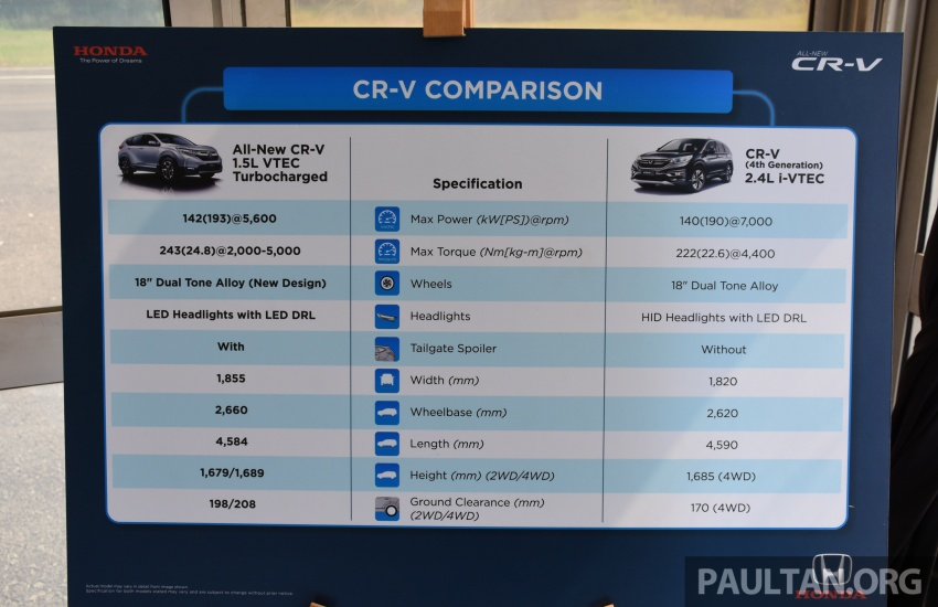 DRIVEN: 2017 Honda CR-V – first impressions of Honda Sensing and the 1.5L VTEC Turbo Image #673803