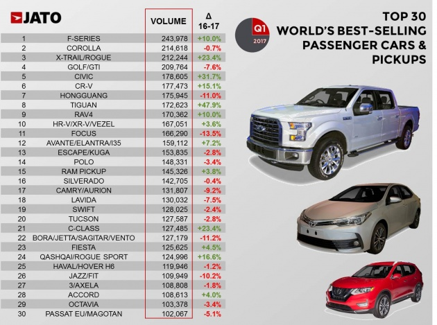 top 30 world 39 s best selling cars by jato dynamics. Black Bedroom Furniture Sets. Home Design Ideas