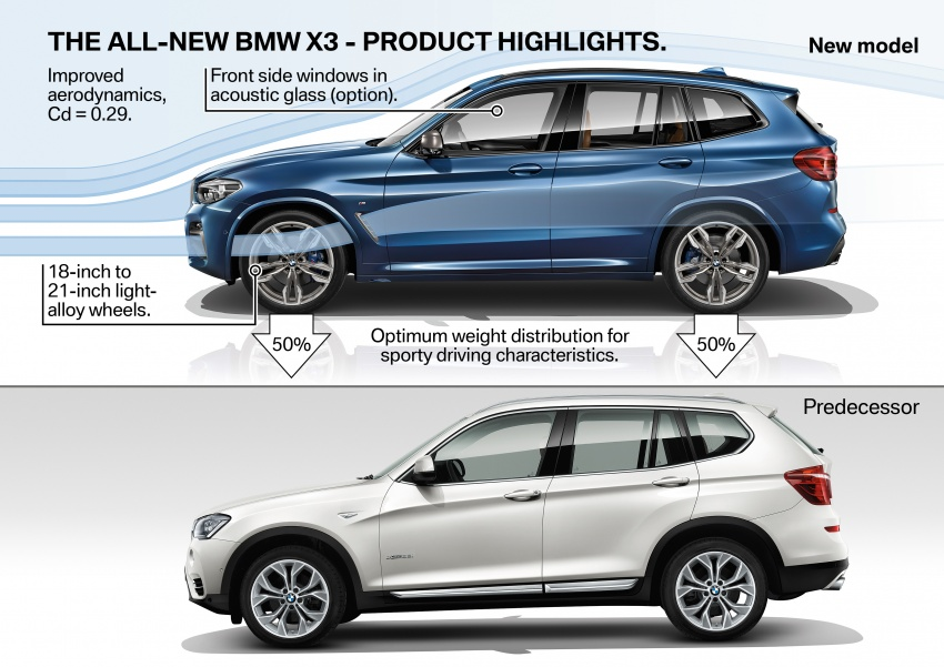 G01 BMW X3 unveiled – new engines, tech, M40i model Image #677118