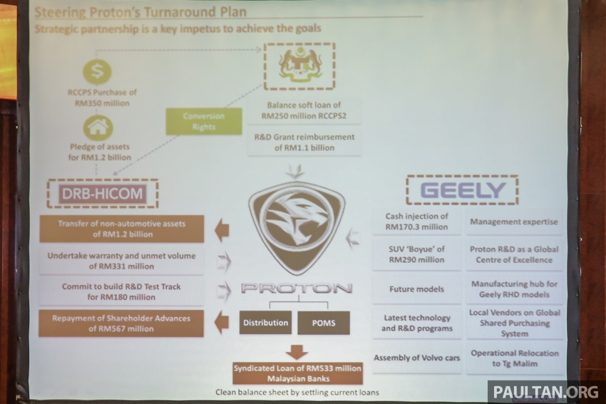 Proton-Geely FSP deal in detail – what DRB-Hicom, Geely and the Malaysian government will be getting Image #676776