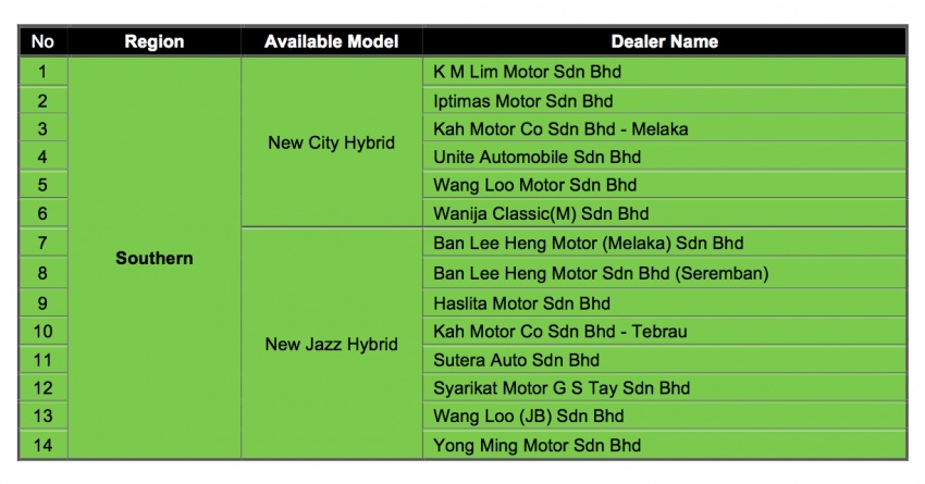 Honda City Hybrid officially launched in Malaysia – RM89,200, slots under top-spec V in price and kit Image #686345