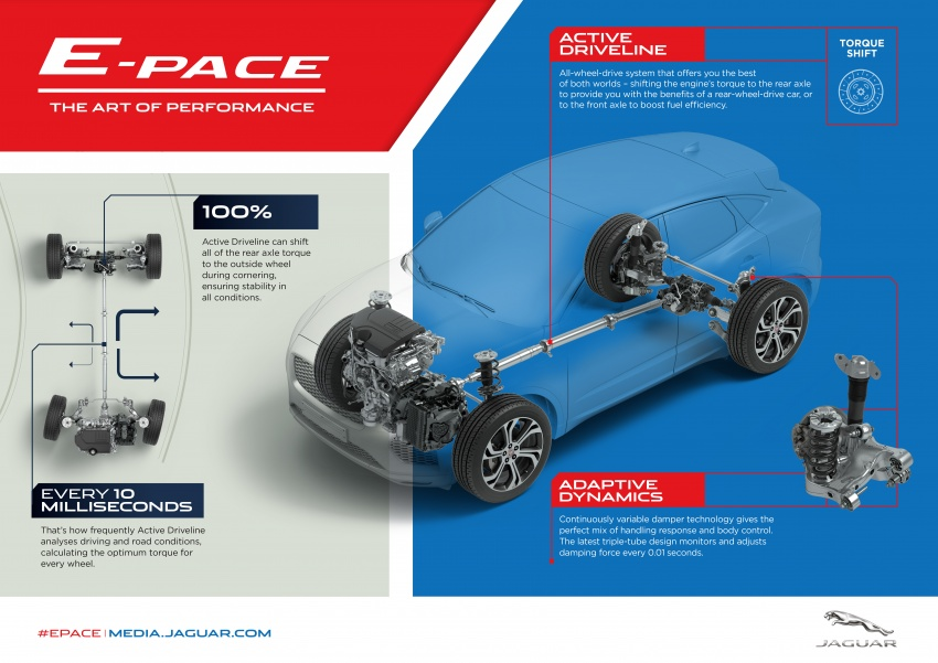 Jaguar E-Pace diperkenalkan – SUV kompak dengan pilihan dua enjin Ingenium, kuasa antara 150 ke 300 PS Image #683225