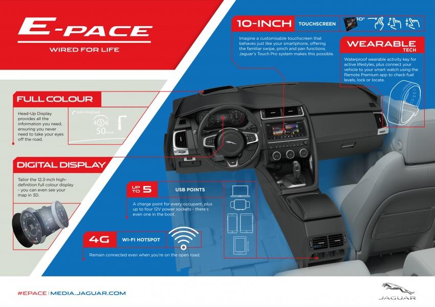 Jaguar E-Pace diperkenalkan – SUV kompak dengan pilihan dua enjin Ingenium, kuasa antara 150 ke 300 PS Image #683227