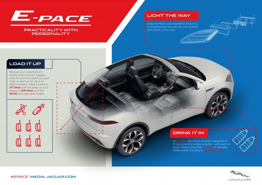 Jaguar E-Pace diperkenalkan – SUV kompak dengan pilihan dua enjin Ingenium, kuasa antara 150 ke 300 PS Image #683228