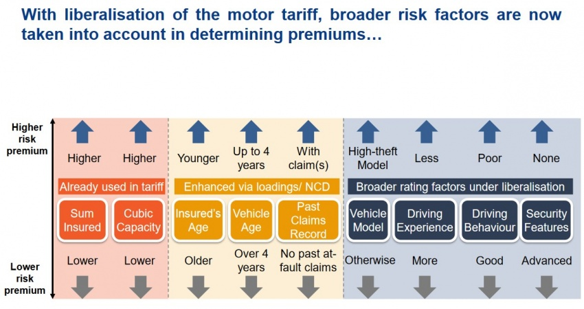 Comprehensive motor insurance liberalisation – BNM reveals some emerging trends from the first month Image #702194