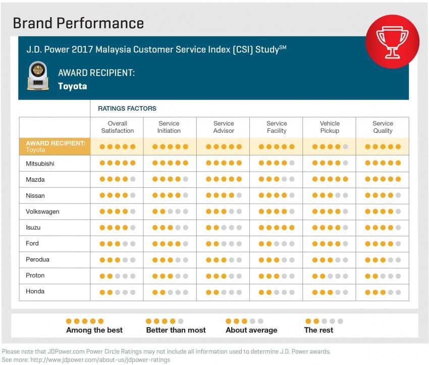Toyota mendahului indeks kepuasan perkhidmatan pelanggan di Malaysia tahun ini – laporan J.D Power Image #692016