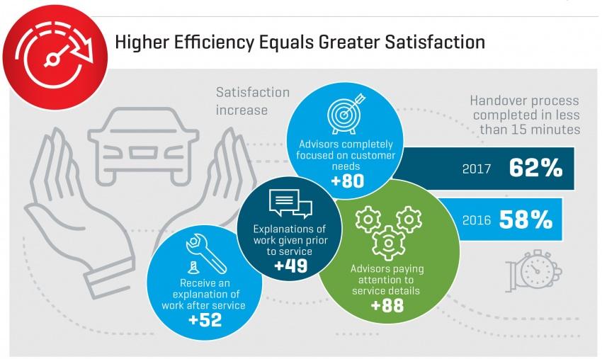 Toyota mendahului indeks kepuasan perkhidmatan pelanggan di Malaysia tahun ini – laporan J.D Power Image #692015