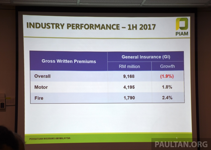 PIAM: Motor insurance premiums show growth in 1H 2017, but claims climb to RM14.7 million a day Image #702478