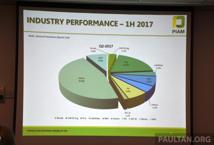PIAM: Motor insurance premiums show growth in 1H 2017, but claims climb to RM14.7 million a day Image #702479