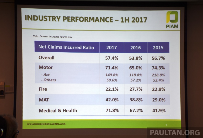 PIAM: Motor insurance premiums show growth in 1H 2017, but claims climb to RM14.7 million a day Image #702480