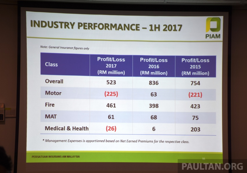 PIAM: Motor insurance premiums show growth in 1H 2017, but claims climb to RM14.7 million a day Image #702481