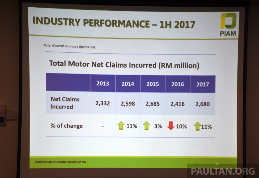 PIAM: Motor insurance premiums show growth in 1H 2017, but claims climb to RM14.7 million a day Image #702483