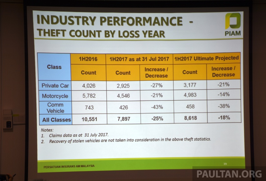 PIAM: Motor insurance premiums show growth in 1H 2017, but claims climb to RM14.7 million a day Image #702484