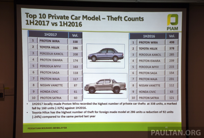 PIAM: Motor insurance premiums show growth in 1H 2017, but claims climb to RM14.7 million a day Image #702485