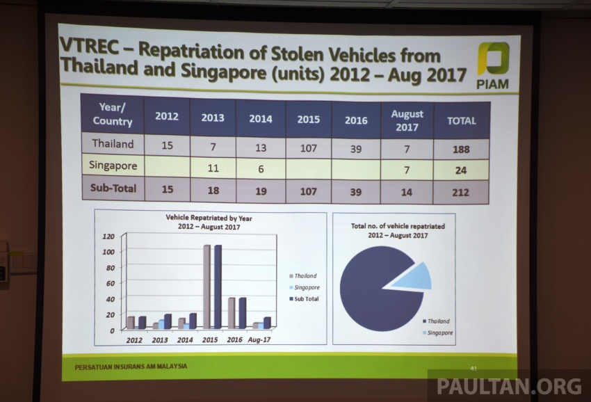 PIAM: Motor insurance premiums show growth in 1H 2017, but claims climb to RM14.7 million a day Image #702486
