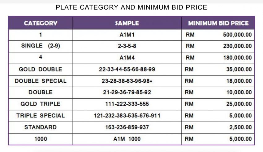 A1M plate bidding starts from RM2.5k, A1M1 RM500k Image #711764