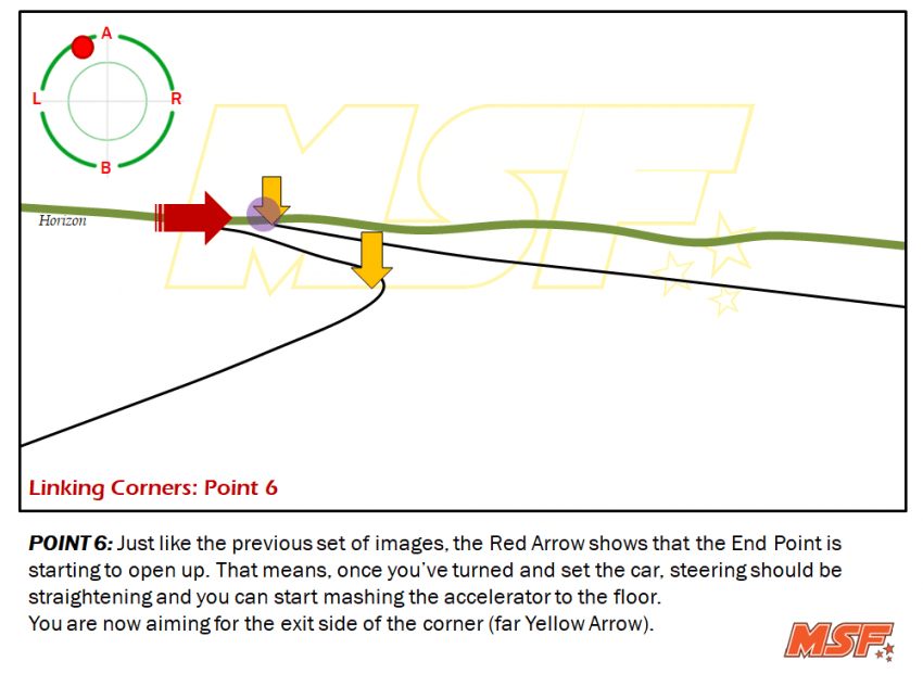 A comprehensive guide to cornering, by MSF Racing Image #711281