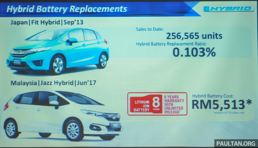 Honda Jazz Hybrid, City Hybrid – battery replacement to cost RM5.5k; replacement rate in Japan only 0.1% Image #705636