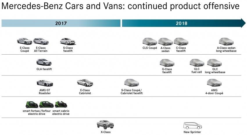 Mercedes-Benz A-Class Sedan, GLC LWB confirmed Image #712820