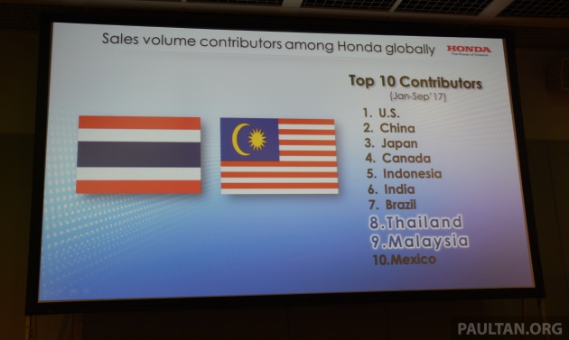 Malaysia Is Hondas Ninth Best Performing Market Globally Based On Total Numbers Moved During The First Nine Months Of 2017 Worldwide Sales Volume