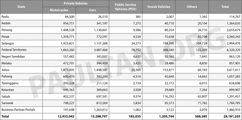 Vehicle registrations in Malaysia hit 28.2 million units Image #718369