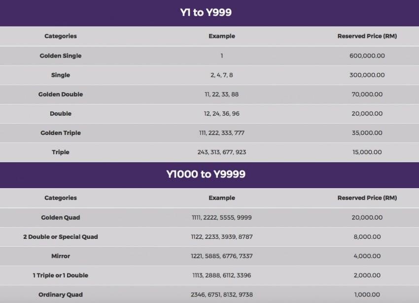 Plat nombor siri Y pula ditawarkan – bidaan dari RM1k Image #718482