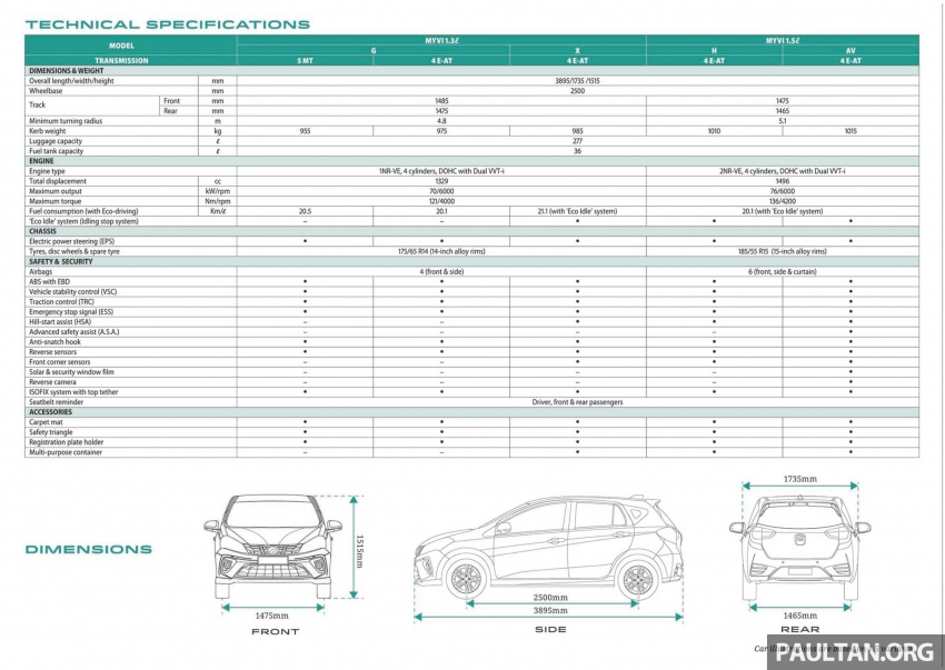 2018 Perodua Myvi officially launched in Malaysia – now with full details and pics, priced from RM44,300 Image #739033