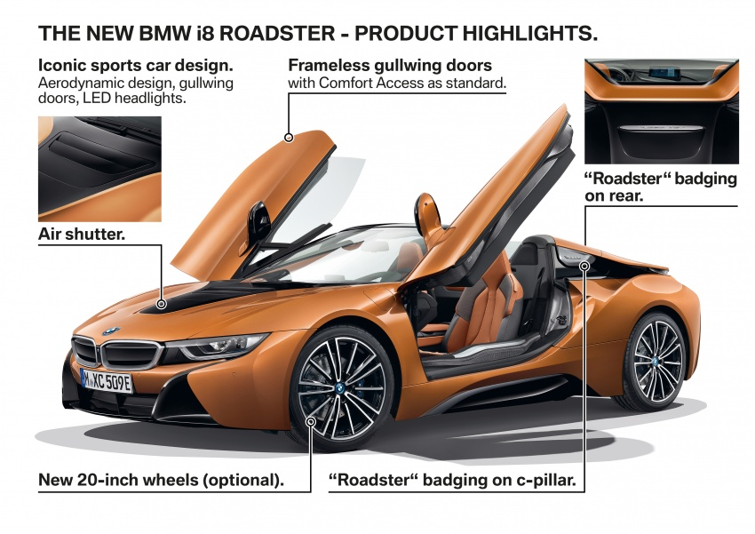 BMW i8 Roadster unveiled – only 60 kg heavier; i8 Coupe also gets new battery, 50% better EV range Image #745868
